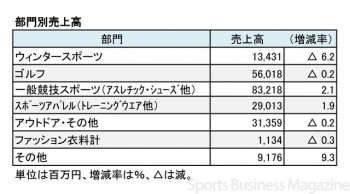 ゼビオ、2017年3月期 部門別売上高(表2)