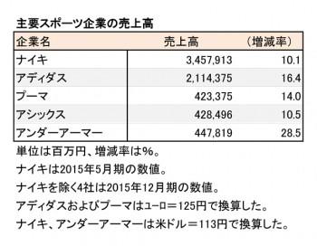 スポーツ主要5社、 2015年12月期 主要企業売上高一覧