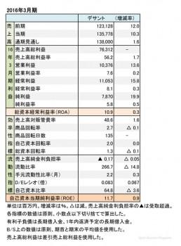 デサント、 2016年3月期 財務諸表