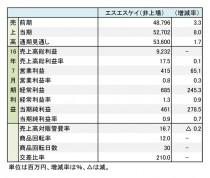 エスエスケイ、2016年7月期 財務諸表(表1)