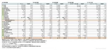 主要スポーツ小売店5社 本決算 財務諸表