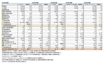 主要スポーツ小売店5社、本決算 財務諸表(表1)