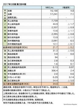 ナイキ、2017年5月期 第2四半期 財務諸表