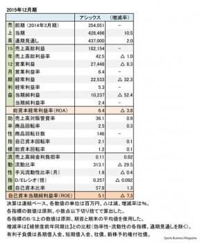 アシックス 2015年12月期 財務諸表(表1)