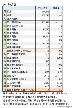 アシックス 2011年3月期 財務諸表(表2)