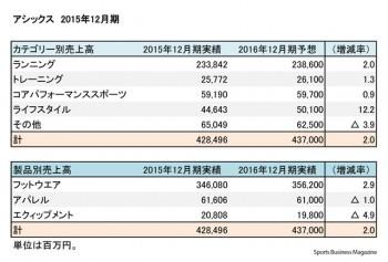 アシックス 2015年12月期 部門別売上高(表3)