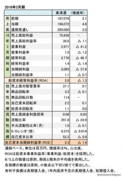 ミズノ、2016年3月期 財務諸表(表1)