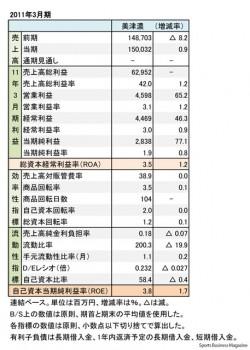 ミズノ、2011年3月期 財務諸表(表2)