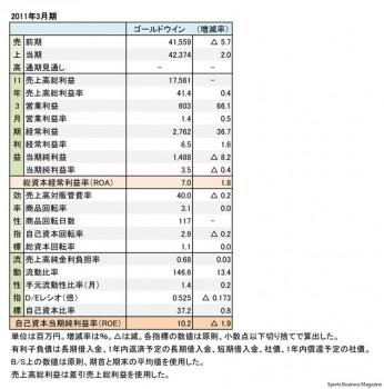 ゴールドウイン、2011年3月期 財務諸表