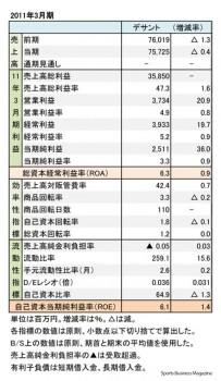 デサント、2016年3月期 財務諸表(表1)