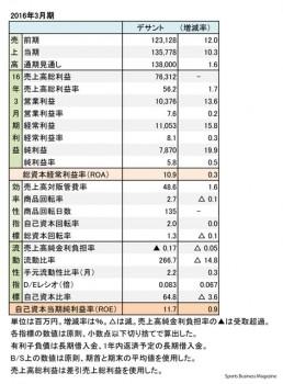 デサント、2011年3月期 財務諸表(表2)