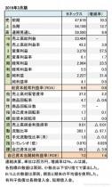 ヨネックス、2016年3月期 財務諸表
