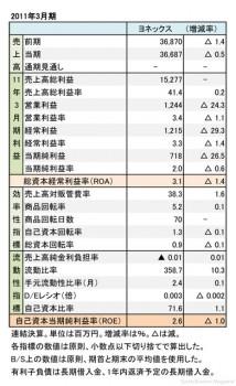 ヨネックス、2011年3月期 財務諸表