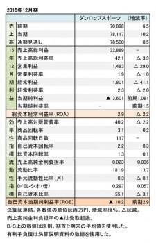 ダンロップスポーツ、2015年12月期 財務諸表(表1)