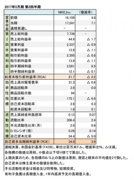 ナイキ、2017年5月期 第2四半期 財務諸表(表1)