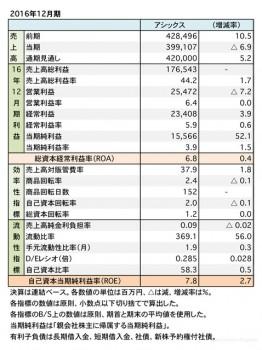 アシックス、2016年12月期 財務諸表