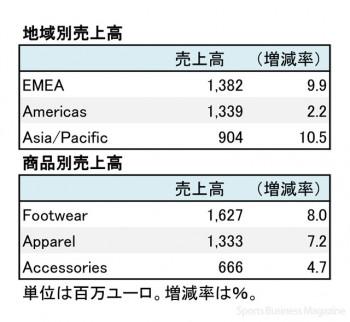 PUMA、2016年12月期 部門別売上高(表2)