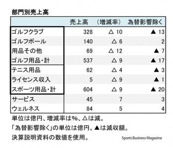 ダンロップスポーツ、 2016年12月期 部門別売上高(表2)