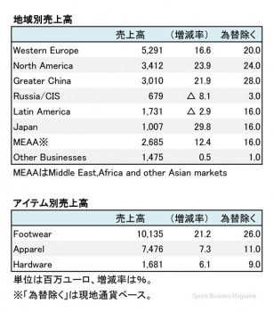 adidas Group、 2016年12月期 地域別売上高(表2)