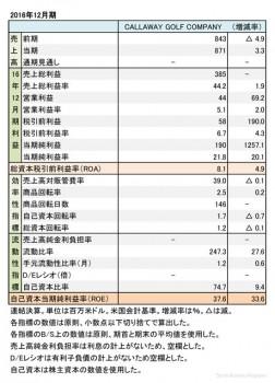 Callaway Golf Company、 2016年12月期 財務諸表(表1)