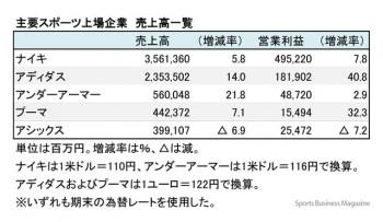 スポーツ上場5社、2016年度 売上高一覧(表1)