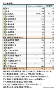 ルルレモン・アスレティカ、2017年1月期 財務諸表(表1)