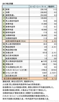 エービーシー・マート、2017年2月期 財務諸表(表1)