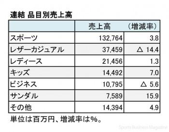 エービーシー・マート、2017年2月期 品目別売上高(表2)