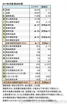ヒマラヤ、2017年8月期 第2四半期 財務諸表(表1)