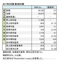 ナイキ、2017年5月期 第3四半期 財務諸表