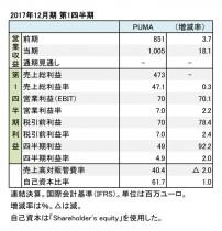 プーマ、2017年12月期 第1四半期 財務諸表(表1)