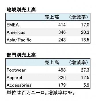 プーマ、2017年12月期 第1四半期 部門別売上高(表2)