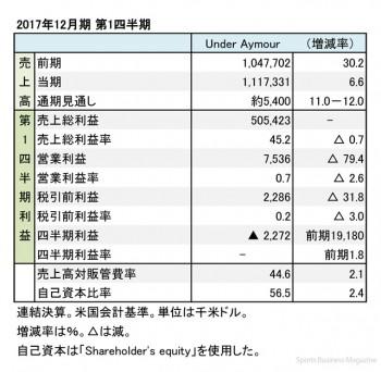 アンダーアーマー、2017年12月期 第1四半期 財務諸表(表1)