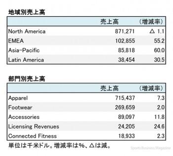 アンダーアーマー、2017年12月期 第1四半期 地域別売上高(表2)