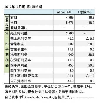 アディダス、2017年12月期 第1四半期 財務諸表(表1)