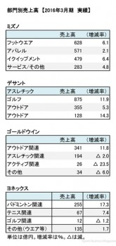 スポーツ上場6社、主要企業 部門別売上高(表2)