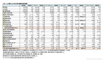 スポーツ上場6社、2016年3月期 実績(表1)