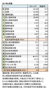 ヨネックス、2017年3月期 財務諸表(表1)