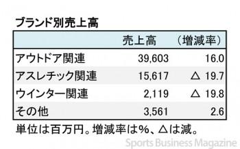 ゴールドウイン、2017年3月期 ブランド別売上高(表2)