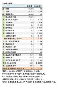 美津濃、2017年3月期 財務諸表(表1)