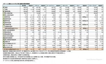 スポーツ上場6社、2017年3月期 財務諸表(表1)