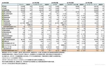 主要スポーツ関連小売店5社、 本決算 財務諸表(表1)