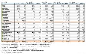 主要スポーツ関連小売店5社、本決算 財務諸表(表2)