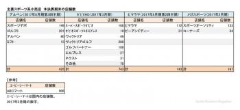 主要スポーツ関連小売店5社、本決算 業態別店舗数(表1)