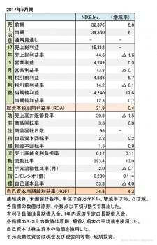 ナイキ社、2017年5月期 財務諸表(表1)