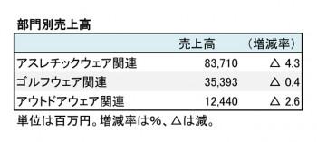 デサント、2017年3月期 部門別売上高(表2)