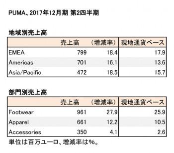 PUMA、2017年12月期 第2四半期 地域・部門別売上高