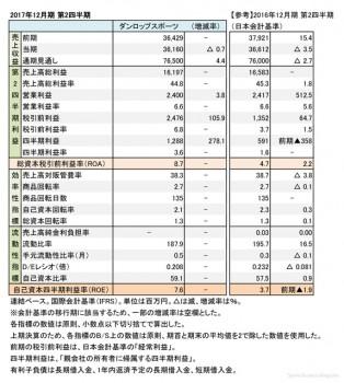 ダンロップスポーツ、2017年12月期 第2四半期 財務諸表(表1)