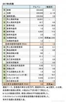 アルペン、2017年6月期 財務諸表(表1)