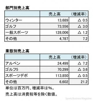 アルペン、2017年6月期 部門別・業態別売上高一覧(表2)